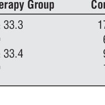 (PDF) A Randomized Controlled Study of Cognitive Therapy