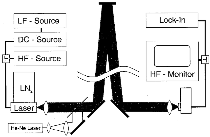 Schematic view of the optical and electrical setup for the