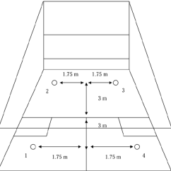 Squash Court Diagram 2003 Chevy Cavalier Engine Set Up And Dimensions Of The Specific Incremental Test Numbered Positions Are Indicated 1 4 Arrows Indicate Distances For Location