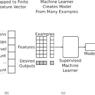 Generic view of machine learning in compilers. In stages