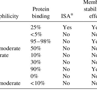 Summary of pediatric b-blockers guidelines obtained from