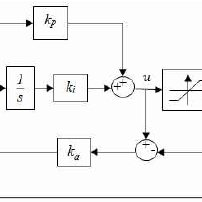 Block diagram for conditional integral control system
