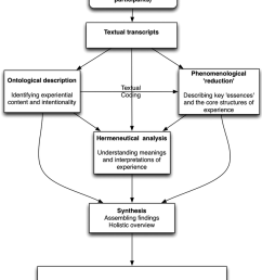 a process for doing phenomenological research download scientific diagram [ 850 x 1109 Pixel ]