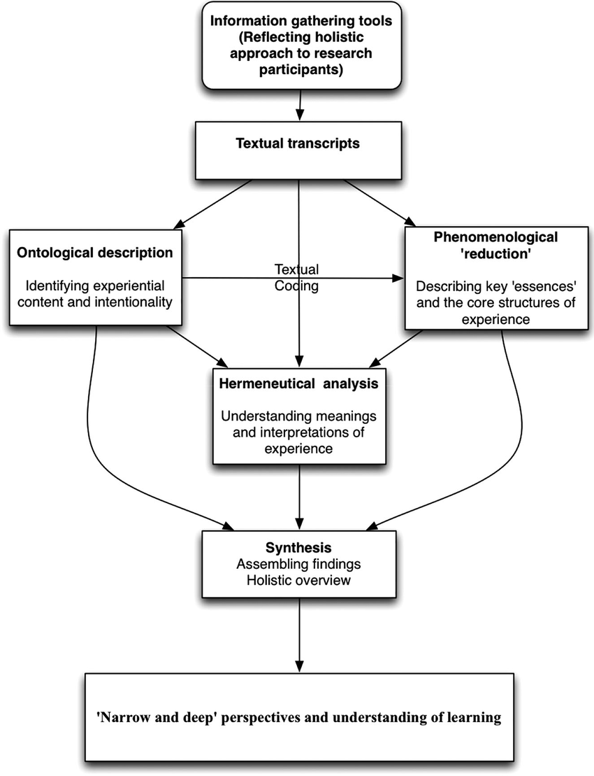 hight resolution of a process for doing phenomenological research download scientific diagram
