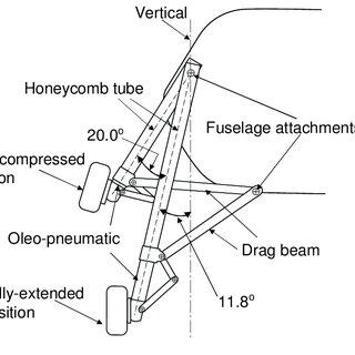 Figure A-10. Schematic of ACAP landing gear looking aft