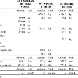 Environmental impact per functional unit. Materials