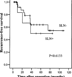 recurrence free survival plot according to kaplan meier sln sentinel lymph node [ 850 x 945 Pixel ]