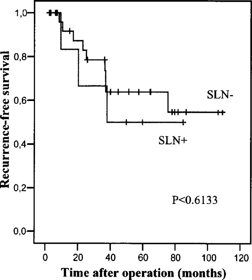 medium resolution of recurrence free survival plot according to kaplan meier sln sentinel lymph node