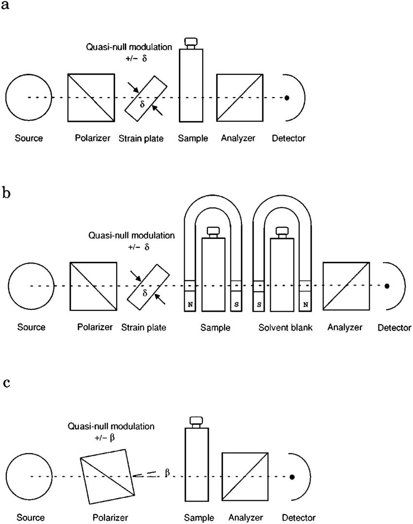 Schematics of optical configurations for quasi-null (a