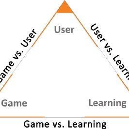 (PDF) A Three-Dimensional Model for Educational Game