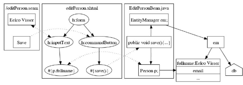 jsf architecture diagram 2002 impala wiring sketch of seam download scientific