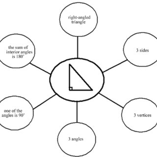 Thinking maps. Source: Hyerle & Yeager (2007). Thinking