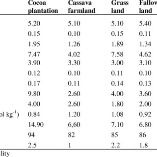 (PDF) Soil Carbon Dynamics and Soil Properties Influenced