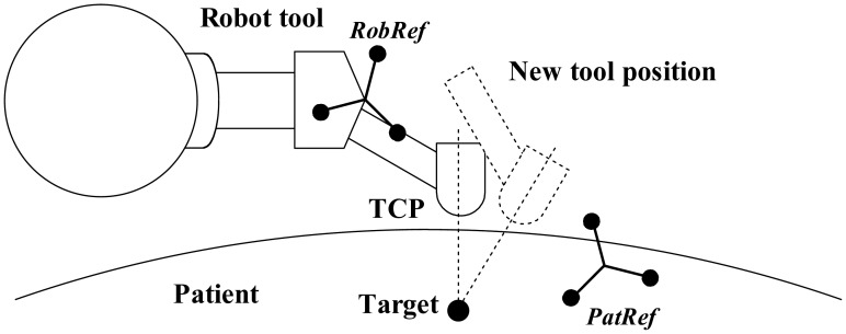 In automatic orientation mode the robot orients the TCP in
