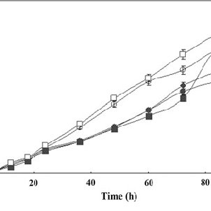 Effect of glycerol concentration on xanthan gum production