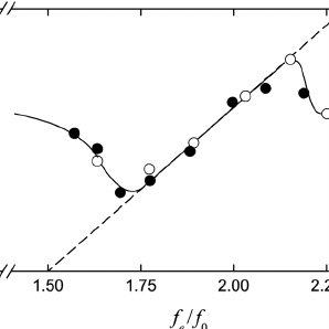 (PDF) Dynamic response of a turbulent cylinder wake to