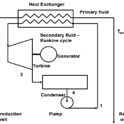 Simple Cycle Power Plant Diagram 1996 Ford Ranger Wiring Great Installation Of A Schematic Binary Download Scientific Rh Researchgate Net Thermal