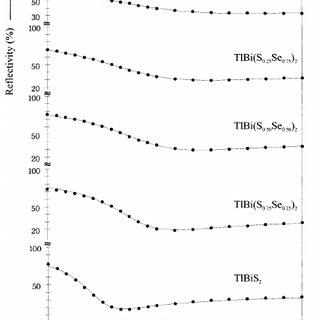 (PDF) Single crystal growth and characterization of narrow