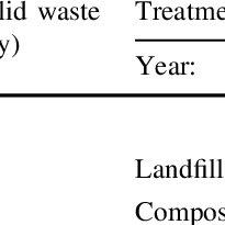 (PDF) Solid Waste Management Practices in Turkey