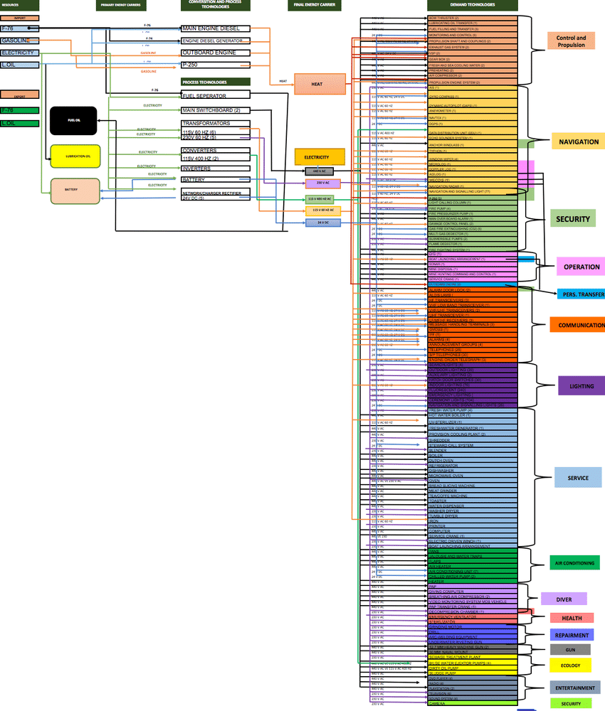 hight resolution of reference energy system of a generic ship