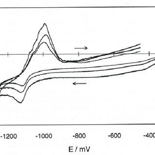 Cyclic voltammograms on a tungsten electrode at 200 mV/s