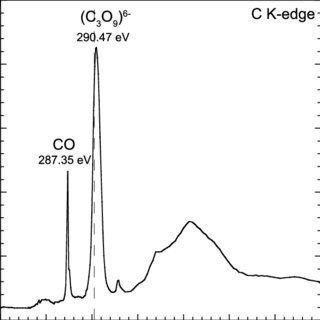 (a) NEXAFS spectrum collected at the C K edge in