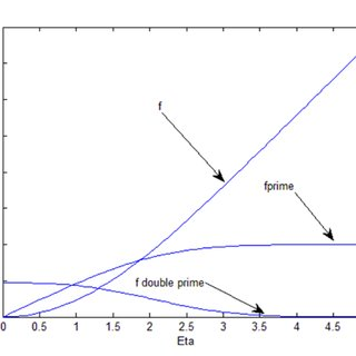 (PDF) Boundary-Layer Theory of Fluid Flow past a Flat