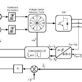 (PDF) Multi-Resolution Analysis Wavelet PI Stator