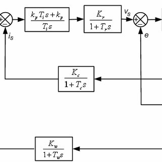 (PDF) Particle Swarm Optimization Direct Torque Control