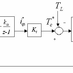 (PDF) A Novel Approach to Control an unbalanced three phase induction motor