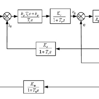 A multi step response for the speed PID controller using