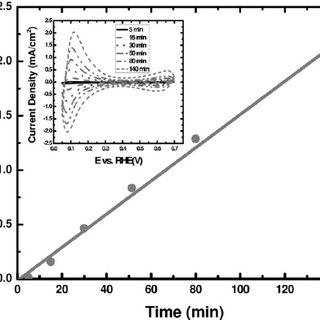 Cyclic voltammetry response (10 mV/s) of Au substrate in