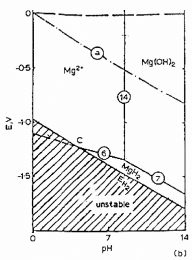 Perrault' Pourbaix diagram [14]. a) Equilibrium in the Mg