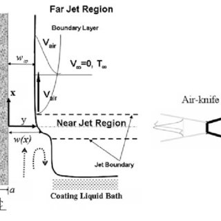 Schematic diagram showing the near-jet and far-jet regions