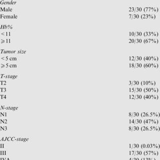 Comparison of event-free survival for 30 pediatric NPC