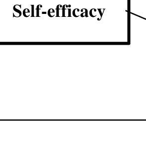 (PDF) A Conceptual Framework of Human Capital, Self