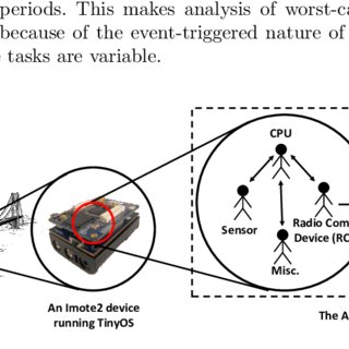 (PDF) Schedulability Analysis of Distributed Real-Time
