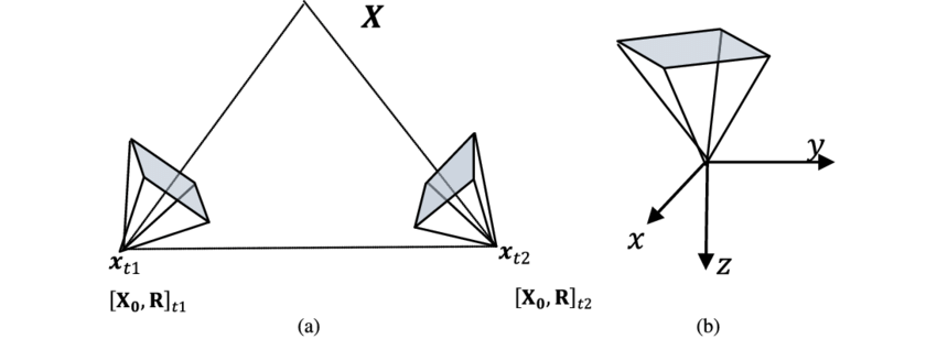 Coplanarity, collinearity and a camera's local coordinate