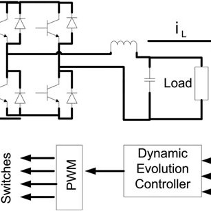 (PDF) Design and Implementation of a Dynamic Evolution