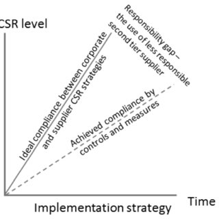 (PDF) Csr implementation strategy constraints in emerging