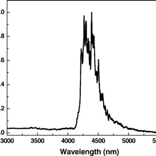 (PDF) Mid-Infrared Emission from Laser-Induced Breakdown
