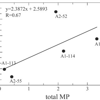 Ion chromatograms from (a) gas chromatography and mass