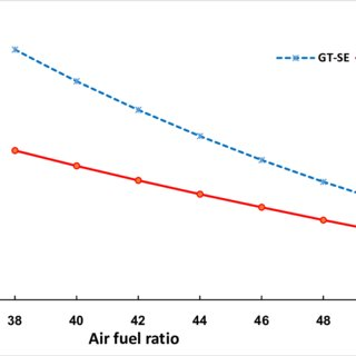 The effect of air fuel ratio on the thermal efficiency