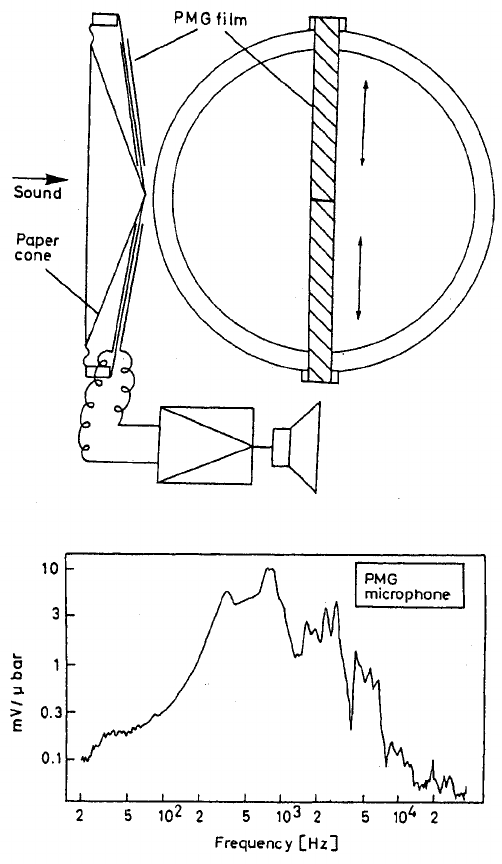 An audio frequency microphone using a piezoelectric strip