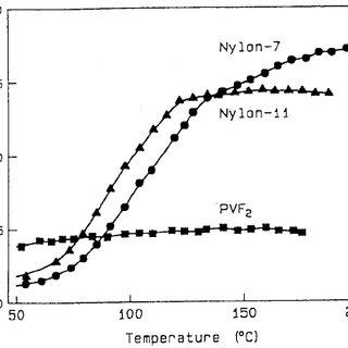 An example of aliphatic polyurea, polyurea-5 [47