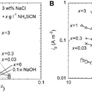 (PDF) Electrochemical hydrogen permeation tests under