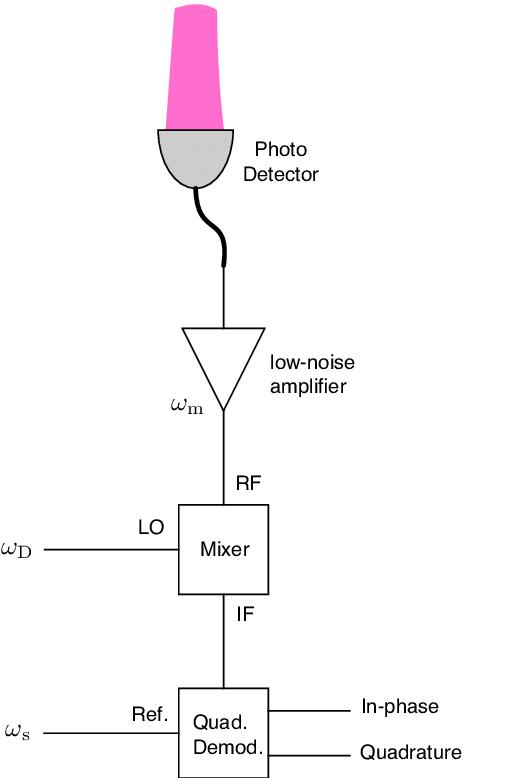 audi a2 wiring diagram 2016 nissan sentra stereo vcv yogaundstille de fig schematic for quadrature demodulation of the rh researchgate net