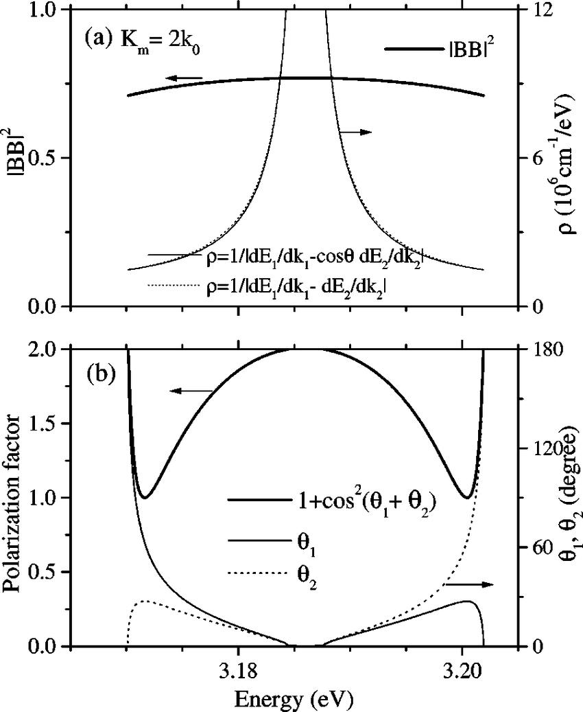 hight resolution of a the transition matrix element b 1s k 1 b 1s k 2