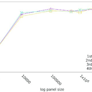 Performance of imports. Performance in mio SNPs/sec of