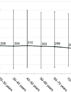 This figure charts the mean serum vitamin  levels of men and women aged years from  random sample australian population also age associated decline in rh researchgate